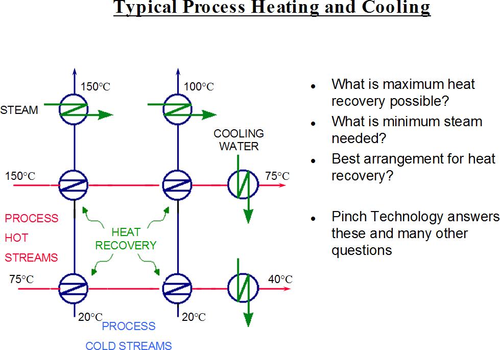 Pinch analysis diagram 1