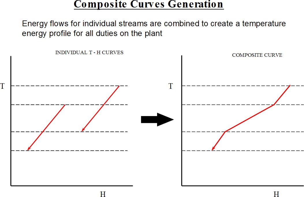 Pinch analysis diagram 3