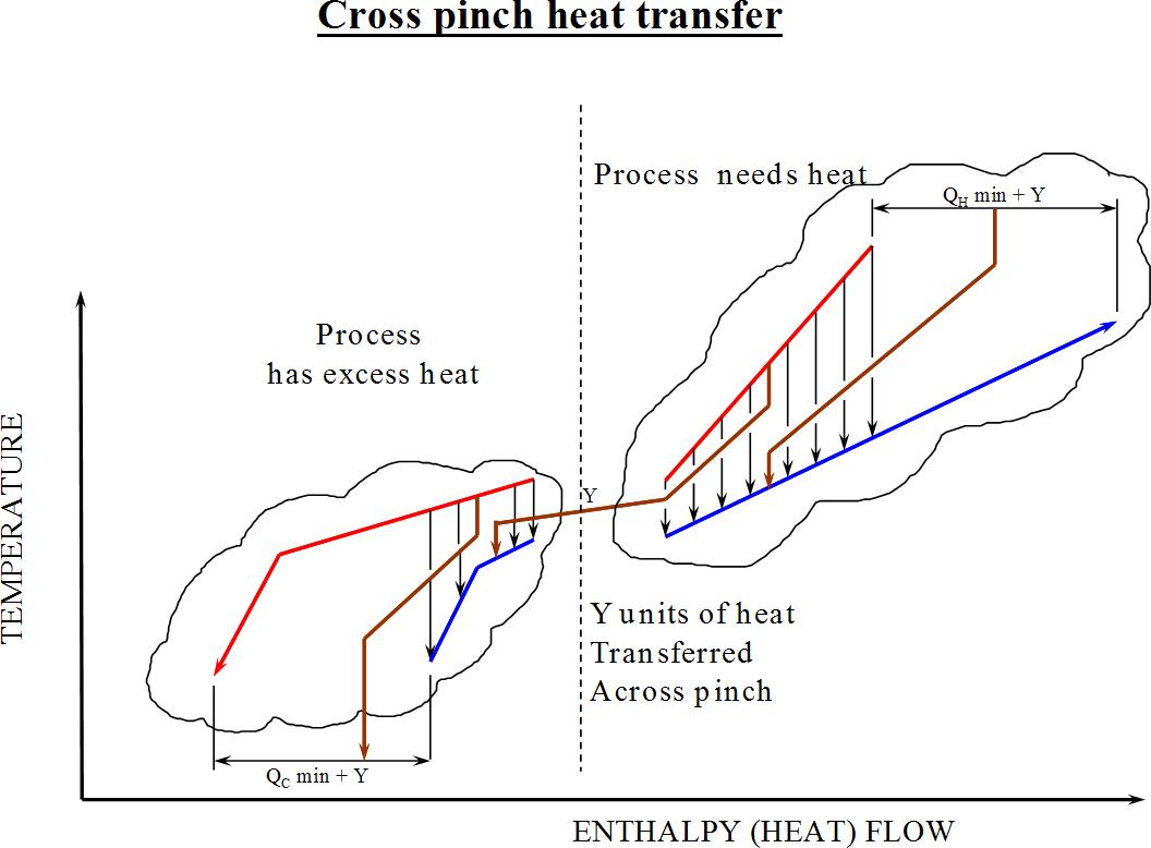 Pinch analysis diagram 7