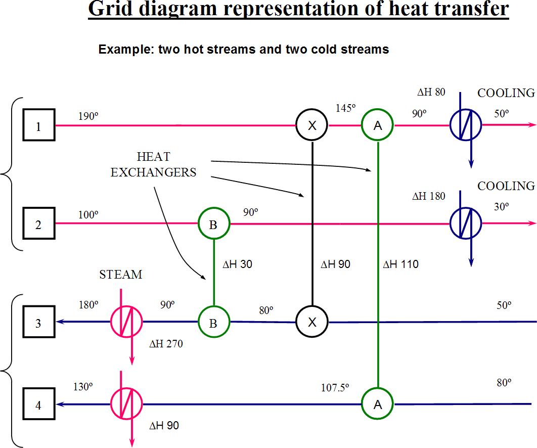 Pinch analysis diagram 8