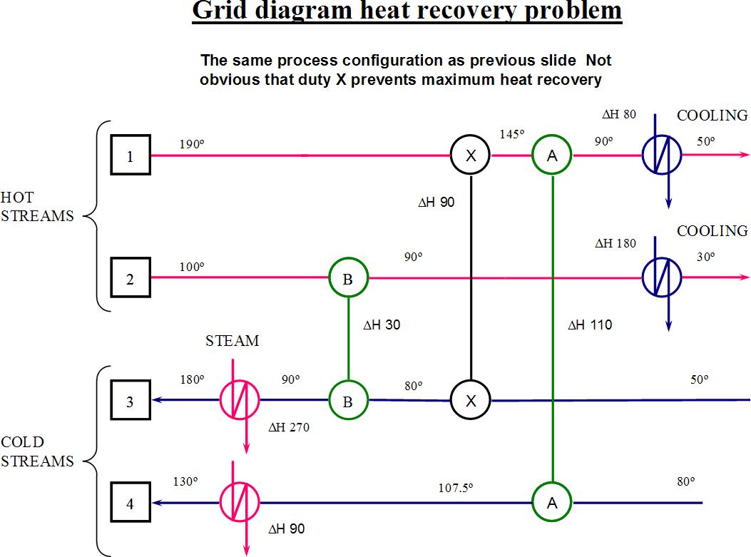 Pinch analysis diagram 9