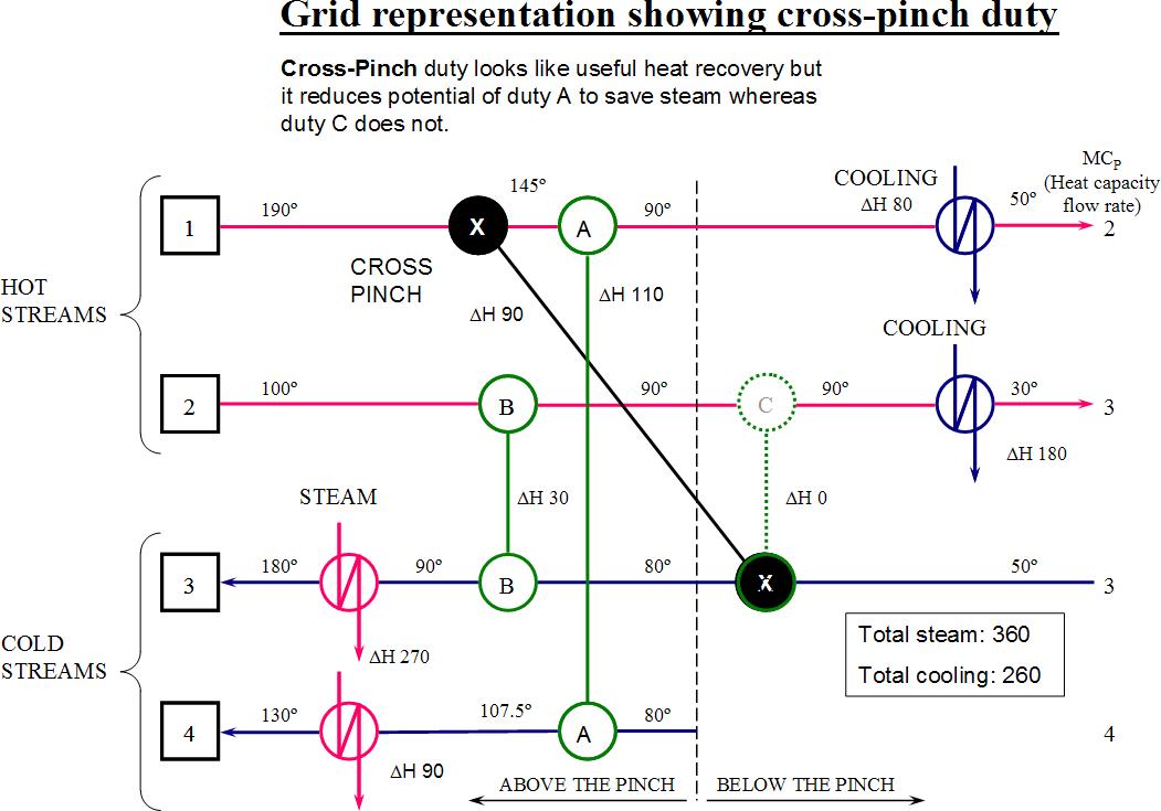 Pinch analysis diagram 10