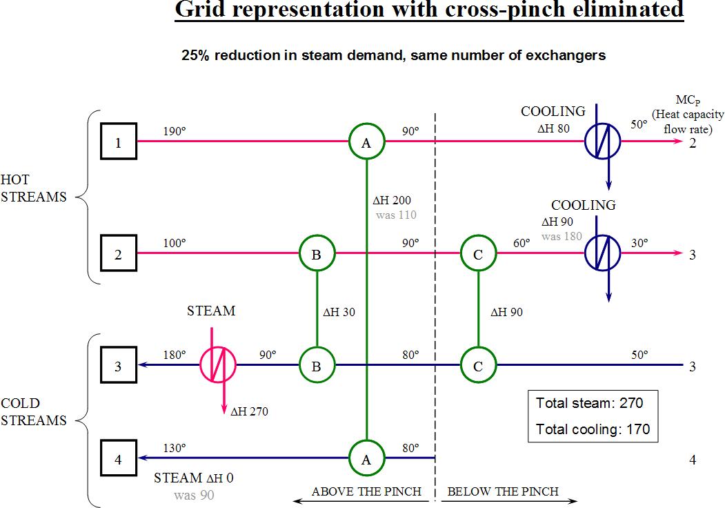 Pinch analysis diagram 11