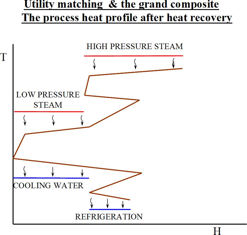 Pinch analysis diagram 12