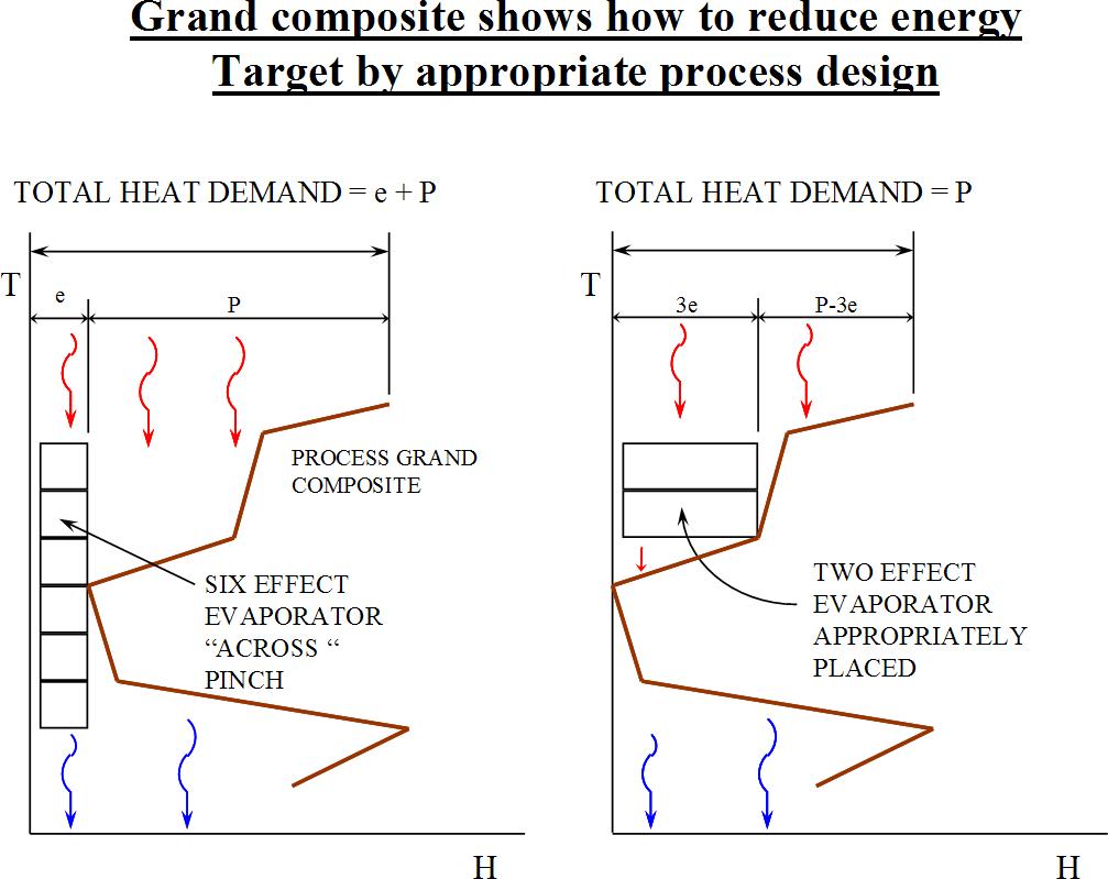 Pinch analysis diagram 13